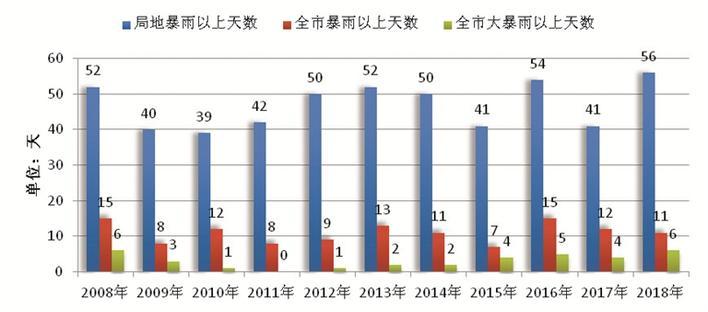 2018年深圳市气候公报